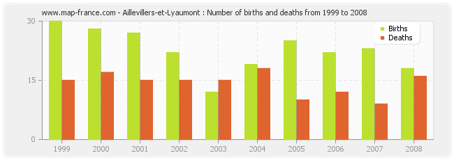 Aillevillers-et-Lyaumont : Number of births and deaths from 1999 to 2008
