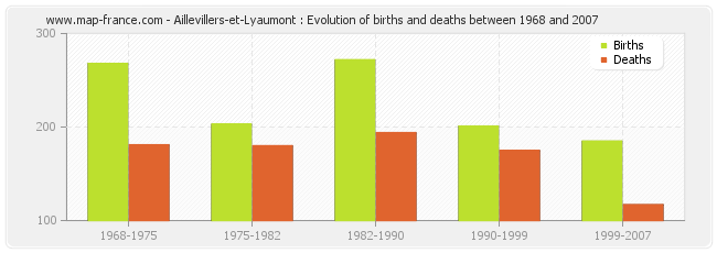 Aillevillers-et-Lyaumont : Evolution of births and deaths between 1968 and 2007