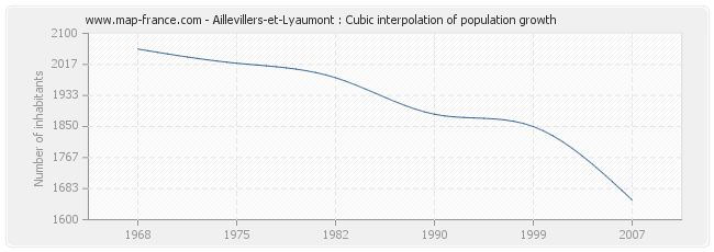 Aillevillers-et-Lyaumont : Cubic interpolation of population growth