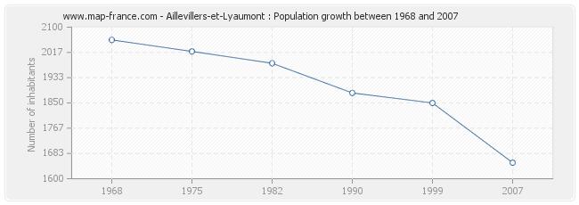 Population Aillevillers-et-Lyaumont