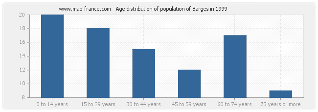 Age distribution of population of Barges in 1999