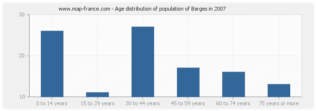 Age distribution of population of Barges in 2007
