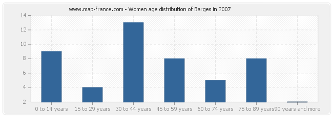 Women age distribution of Barges in 2007