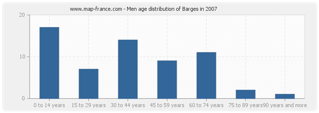 Men age distribution of Barges in 2007