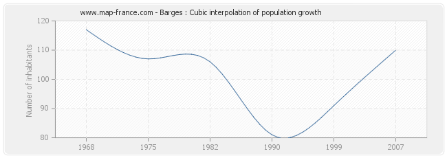 Barges : Cubic interpolation of population growth