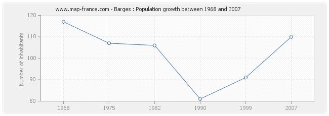 Population Barges