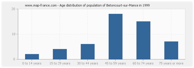 Age distribution of population of Betoncourt-sur-Mance in 1999