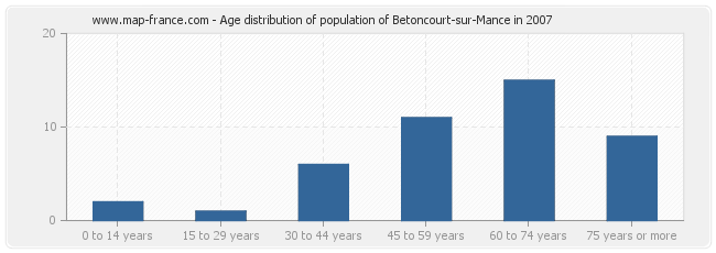 Age distribution of population of Betoncourt-sur-Mance in 2007