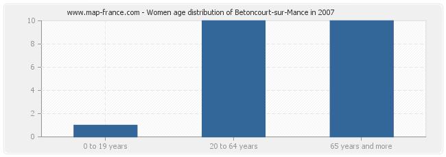Women age distribution of Betoncourt-sur-Mance in 2007