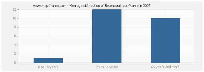 Men age distribution of Betoncourt-sur-Mance in 2007