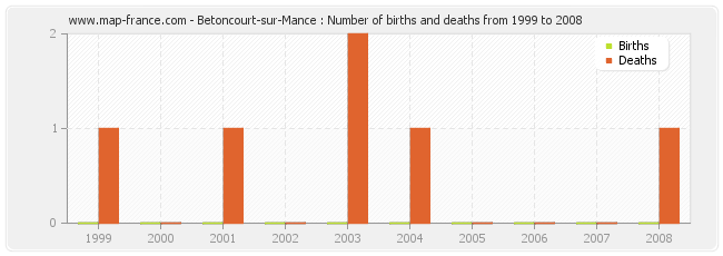 Betoncourt-sur-Mance : Number of births and deaths from 1999 to 2008