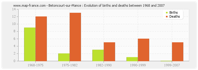 Betoncourt-sur-Mance : Evolution of births and deaths between 1968 and 2007