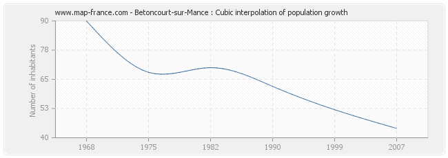 Betoncourt-sur-Mance : Cubic interpolation of population growth