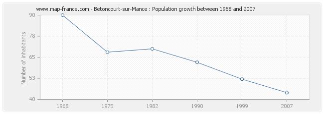 Population Betoncourt-sur-Mance