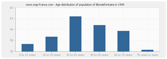 Age distribution of population of Blondefontaine in 1999