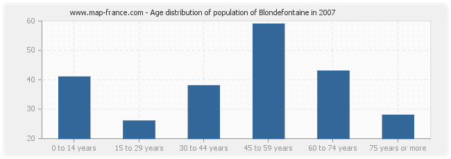 Age distribution of population of Blondefontaine in 2007