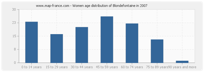 Women age distribution of Blondefontaine in 2007