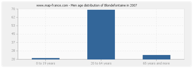 Men age distribution of Blondefontaine in 2007