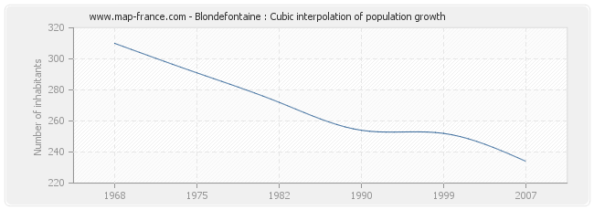 Blondefontaine : Cubic interpolation of population growth