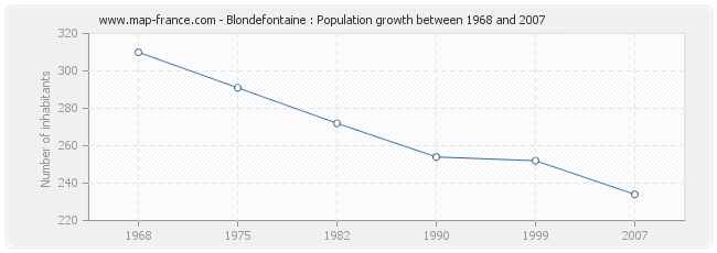 Population Blondefontaine