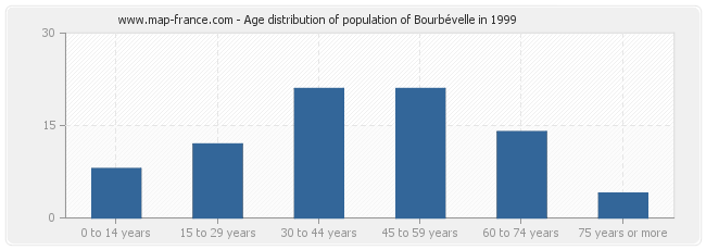 Age distribution of population of Bourbévelle in 1999