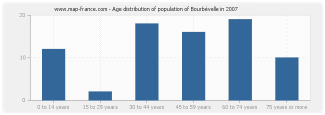 Age distribution of population of Bourbévelle in 2007