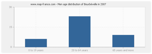 Men age distribution of Bourbévelle in 2007