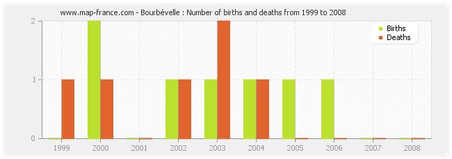 Bourbévelle : Number of births and deaths from 1999 to 2008