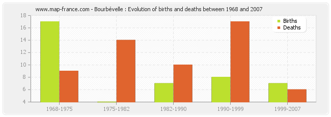 Bourbévelle : Evolution of births and deaths between 1968 and 2007