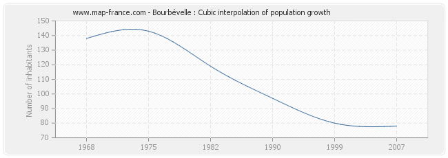 Bourbévelle : Cubic interpolation of population growth