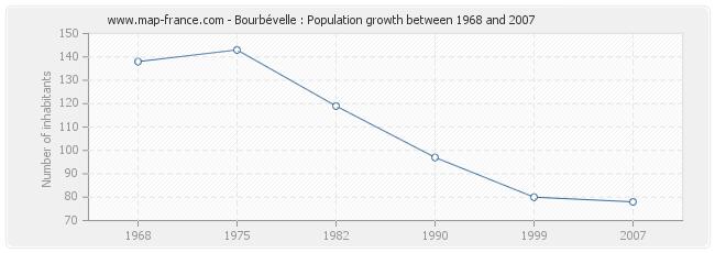 Population Bourbévelle