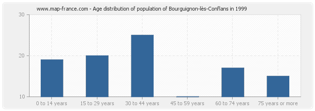 Age distribution of population of Bourguignon-lès-Conflans in 1999