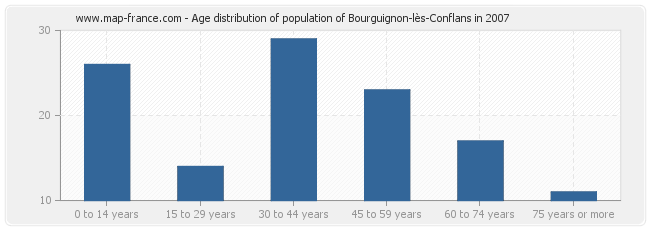 Age distribution of population of Bourguignon-lès-Conflans in 2007