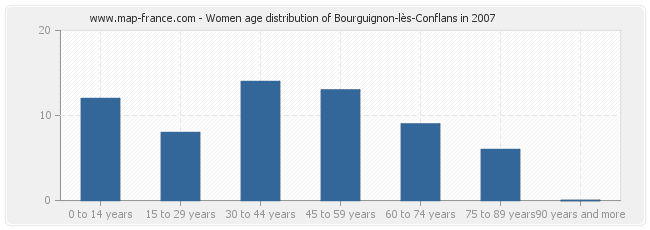 Women age distribution of Bourguignon-lès-Conflans in 2007