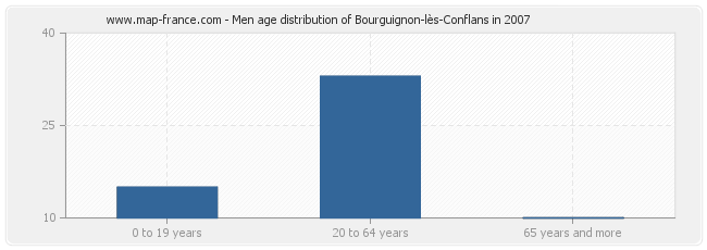 Men age distribution of Bourguignon-lès-Conflans in 2007