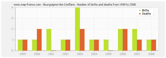 Bourguignon-lès-Conflans : Number of births and deaths from 1999 to 2008