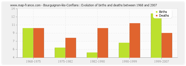 Bourguignon-lès-Conflans : Evolution of births and deaths between 1968 and 2007