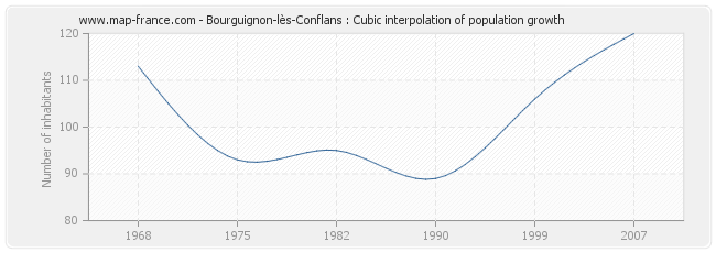 Bourguignon-lès-Conflans : Cubic interpolation of population growth