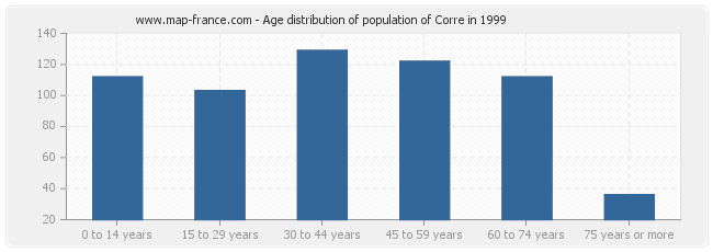 Age distribution of population of Corre in 1999