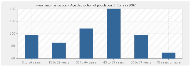 Age distribution of population of Corre in 2007
