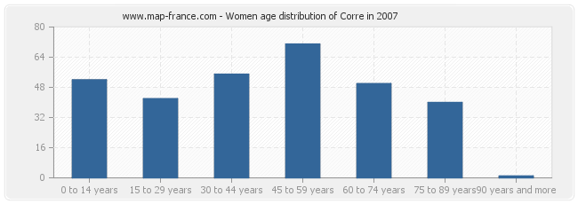 Women age distribution of Corre in 2007