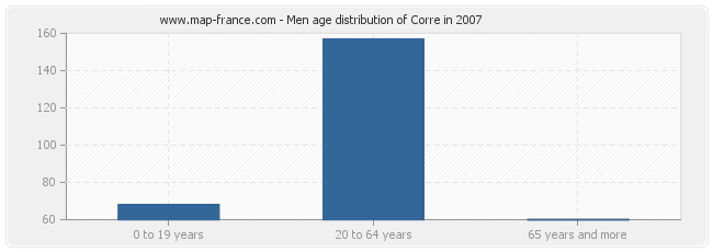 Men age distribution of Corre in 2007