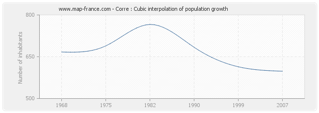 Corre : Cubic interpolation of population growth
