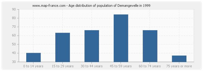 Age distribution of population of Demangevelle in 1999