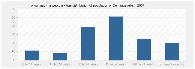 Age distribution of population of Demangevelle in 2007