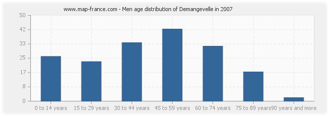 Men age distribution of Demangevelle in 2007
