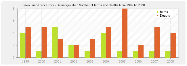 Demangevelle : Number of births and deaths from 1999 to 2008