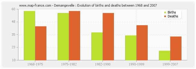 Demangevelle : Evolution of births and deaths between 1968 and 2007