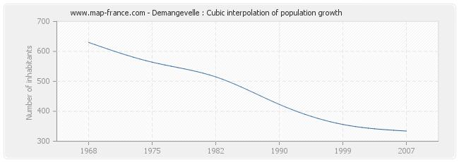 Demangevelle : Cubic interpolation of population growth