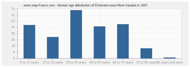 Women age distribution of Échenans-sous-Mont-Vaudois in 2007